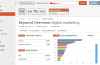 Know about SEMrush Features – Before you Make Decision