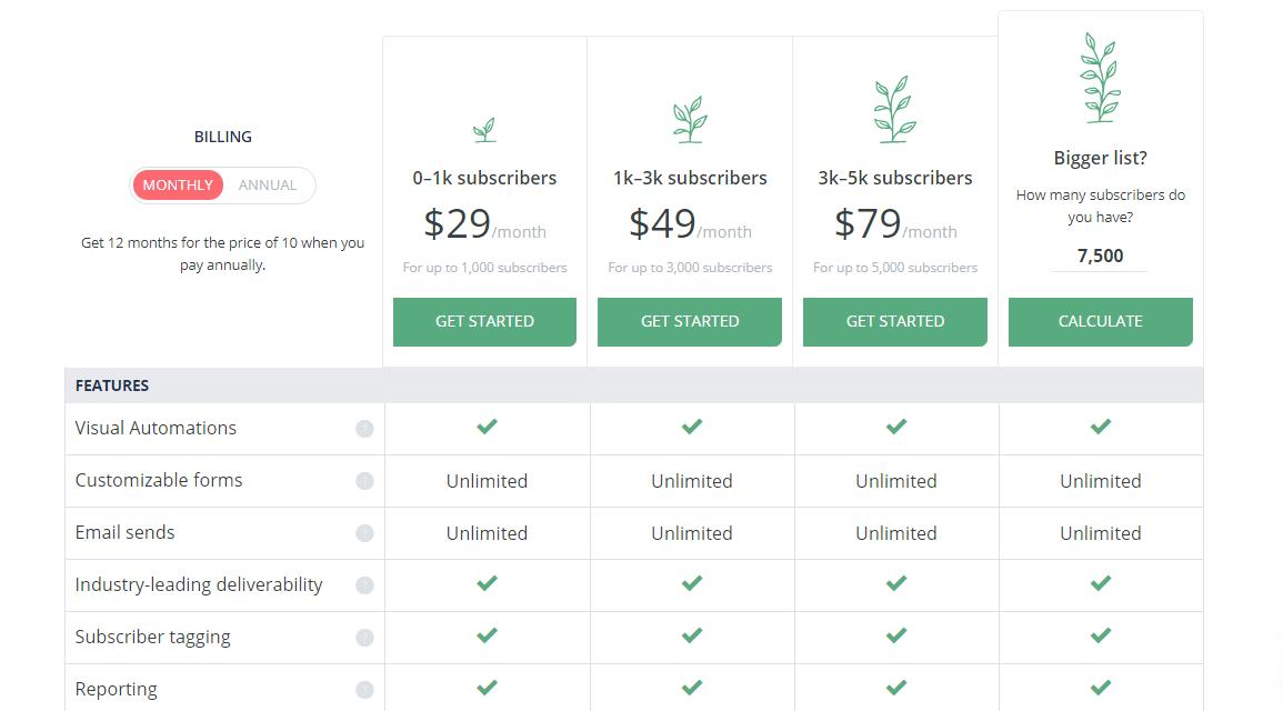ConvertKit Pricing Plan